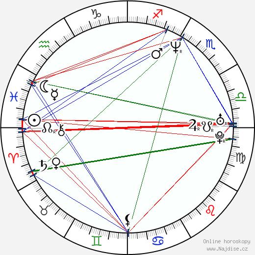 Šárka Rezková wikipedie wiki 2018, 2019 horoskop