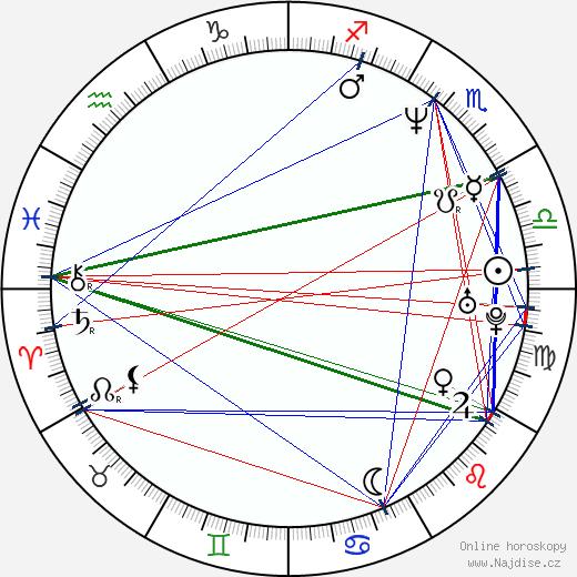 Šárka Tomanová wikipedie wiki 2018, 2019 horoskop
