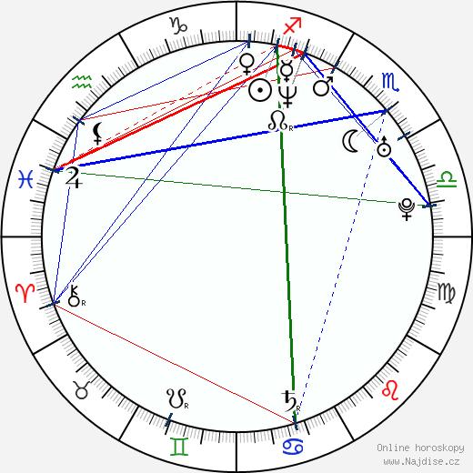 Šárka Ullrichová wikipedie wiki 2018, 2019 horoskop