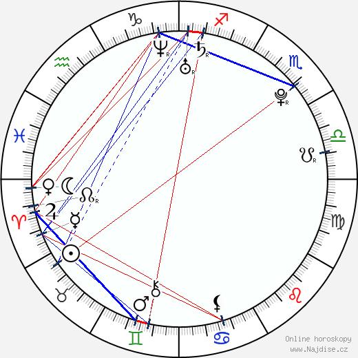 Šárka Vaculíková wikipedie wiki 2020, 2021 horoskop