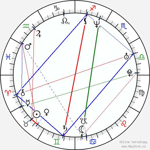 Šárka Vojtková wikipedie wiki 2019, 2020 horoskop