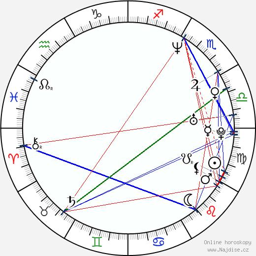 Saša Gedeon wikipedie wiki 2018, 2019 horoskop