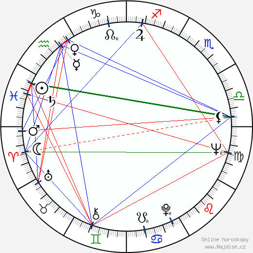 Saša Rašilov ml. wikipedie wiki 2020, 2021 horoskop