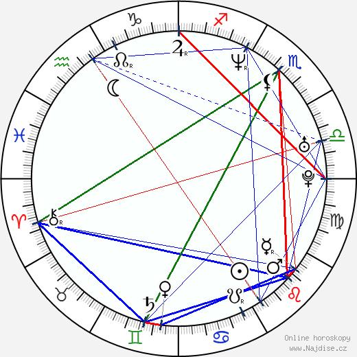 Saša Rašilov nejml. wikipedie wiki 2018, 2019 horoskop
