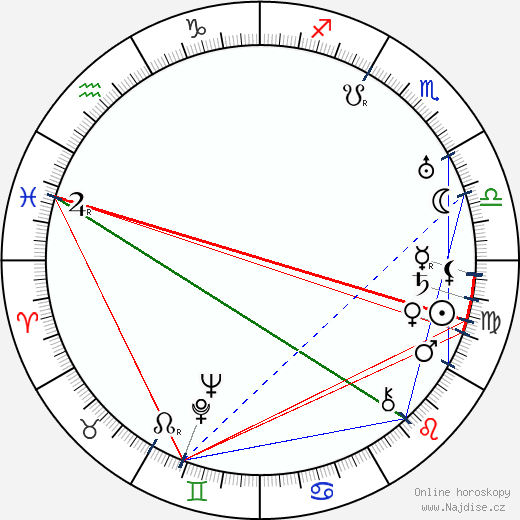 Saša Rašilov st. wikipedie wiki 2020, 2021 horoskop