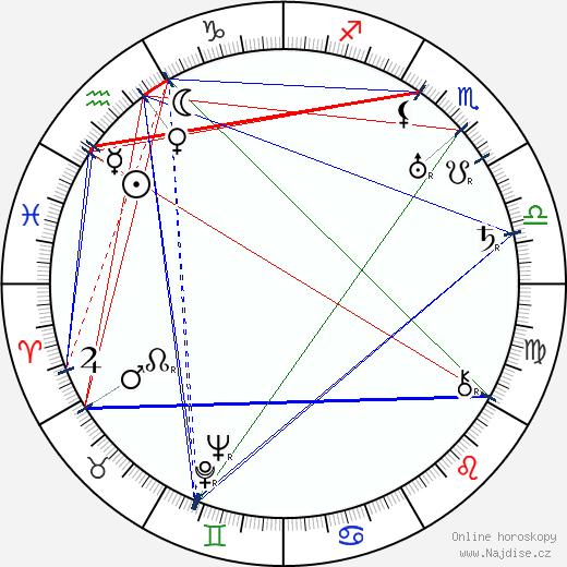 Saša Razov wikipedie wiki 2018, 2019 horoskop