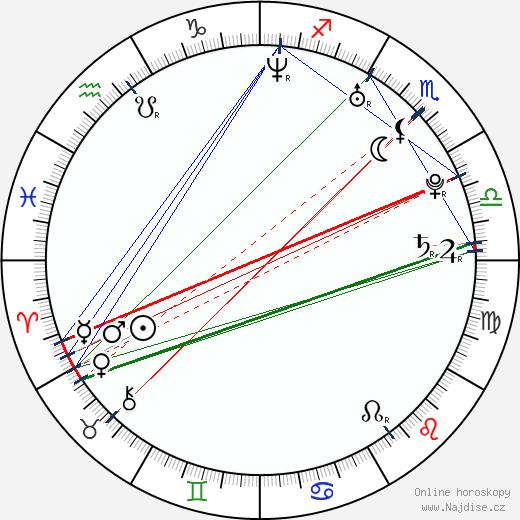 Sasa Tabakovic wikipedie wiki 2019, 2020 horoskop