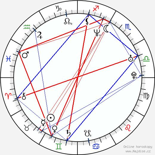 Sasha Alexander wikipedie wiki 2018, 2019 horoskop