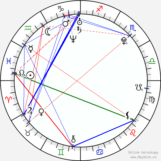 Sasha Grey wikipedie wiki 2019, 2020 horoskop
