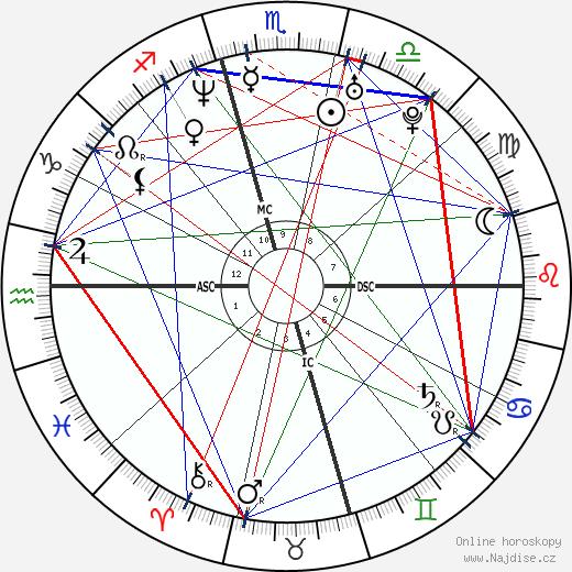 Sasha Roiz wikipedie wiki 2019, 2020 horoskop