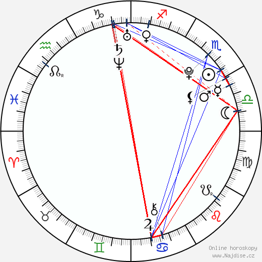 Sasha Strunin wikipedie wiki 2017, 2018 horoskop