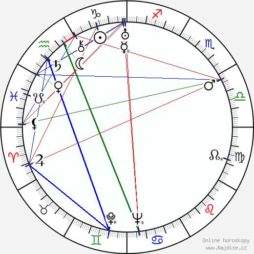 Sasu Haapanen wikipedie wiki 2018, 2019 horoskop