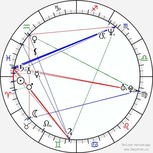 Satoshi Nikaido wikipedie wiki 2017, 2018 horoskop