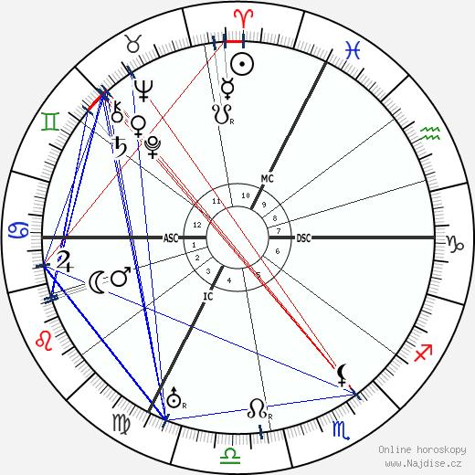 Saturnin Fabre wikipedie wiki 2018, 2019 horoskop