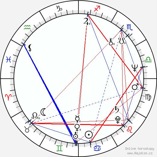 Saul Rubinek wikipedie wiki 2018, 2019 horoskop