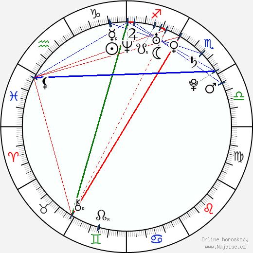 Sayaka Ichii wikipedie wiki 2018, 2019 horoskop