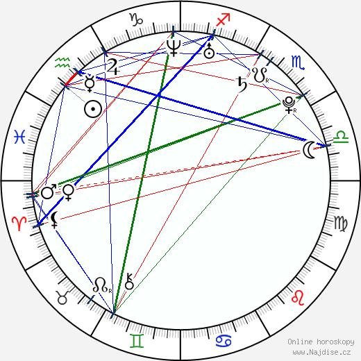 Scarlett Fay wikipedie wiki 2018, 2019 horoskop