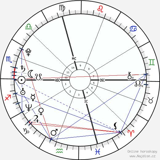 Scarlett Johansson wikipedie wiki 2018, 2019 horoskop