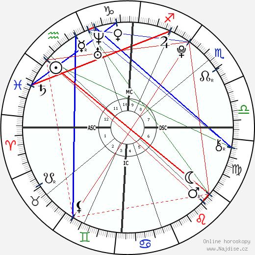 Schuyler Frances Fox wikipedie wiki 2020, 2021 horoskop
