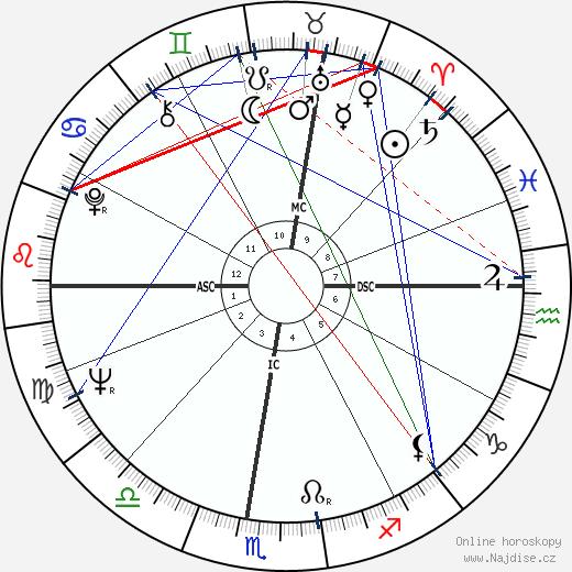 Scilla Gabel wikipedie wiki 2017, 2018 horoskop