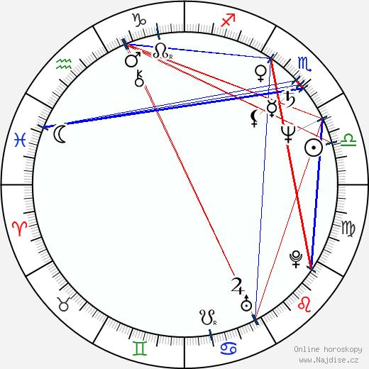 Scott Bakula wikipedie wiki 2020, 2021 horoskop