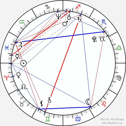 Scott Eastwood wikipedie wiki 2018, 2019 horoskop