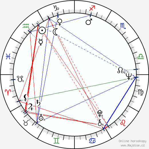 Scott Glenn wikipedie wiki 2020, 2021 horoskop