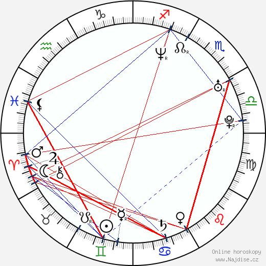 Scott Holroyd wikipedie wiki 2020, 2021 horoskop