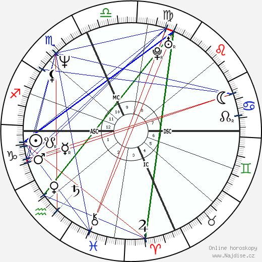Scott Ian wikipedie wiki 2018, 2019 horoskop
