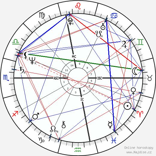 Scott J. Nelson wikipedie wiki 2018, 2019 horoskop