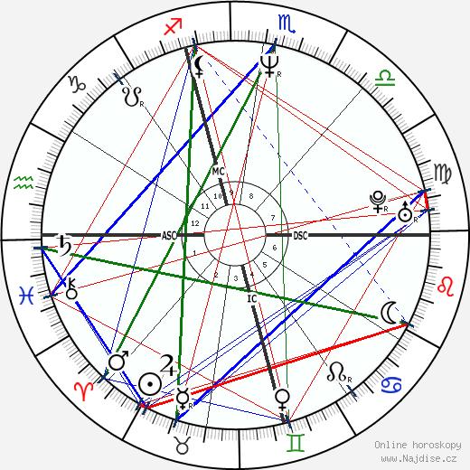 Scott Kamieniecki wikipedie wiki 2019, 2020 horoskop