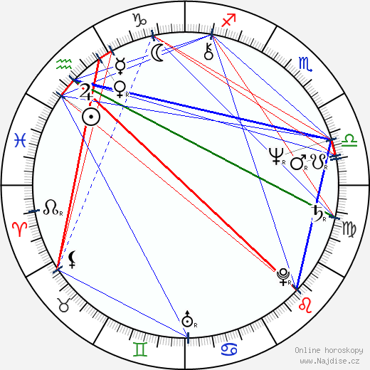 Scott Paulin wikipedie wiki 2017, 2018 horoskop
