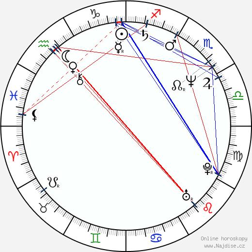 Scott Spiegel wikipedie wiki 2019, 2020 horoskop