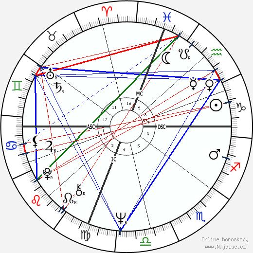 Scott Walker wikipedie wiki 2017, 2018 horoskop