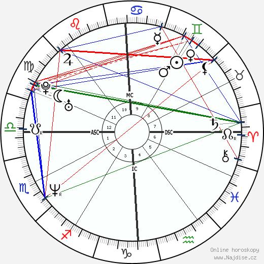 Scott Wolf wikipedie wiki 2020, 2021 horoskop