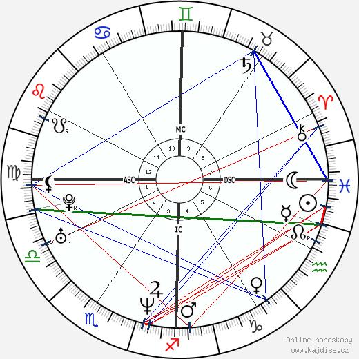 Sean Astin wikipedie wiki 2020, 2021 horoskop