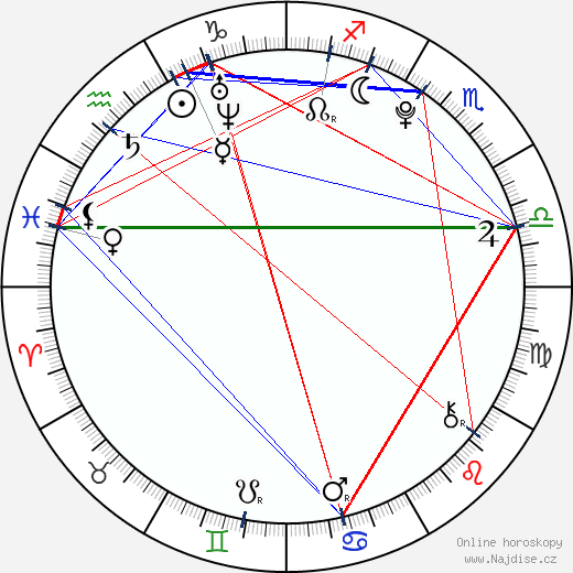 Sean Keenan wikipedie wiki 2019, 2020 horoskop