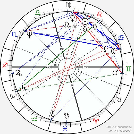 Sean Penn wikipedie wiki 2018, 2019 horoskop