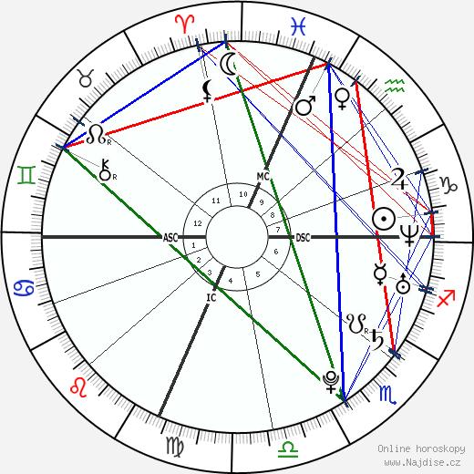 Sean Stone wikipedie wiki 2019, 2020 horoskop