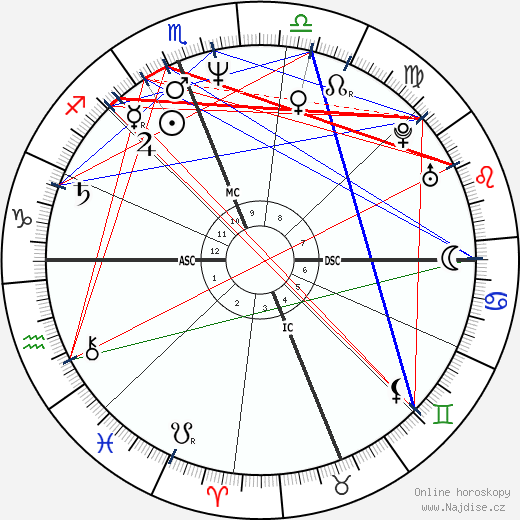 Sean Young wikipedie wiki 2019, 2020 horoskop
