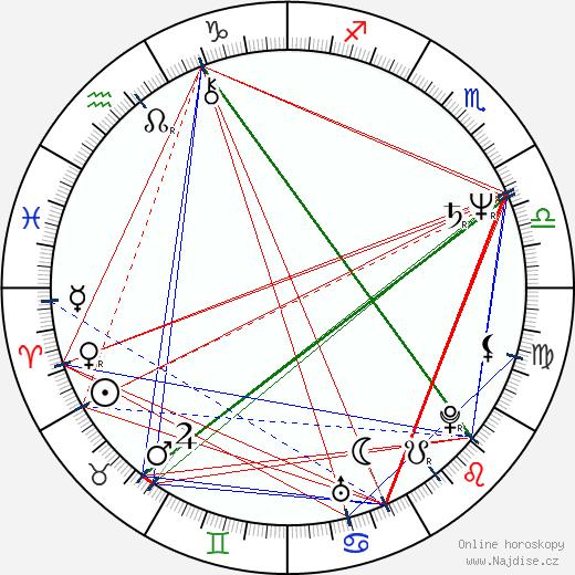 Sebastian Faulks wikipedie wiki 2019, 2020 horoskop