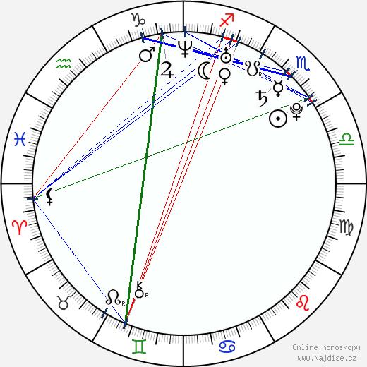 Sebastian Gacki wikipedie wiki 2017, 2018 horoskop
