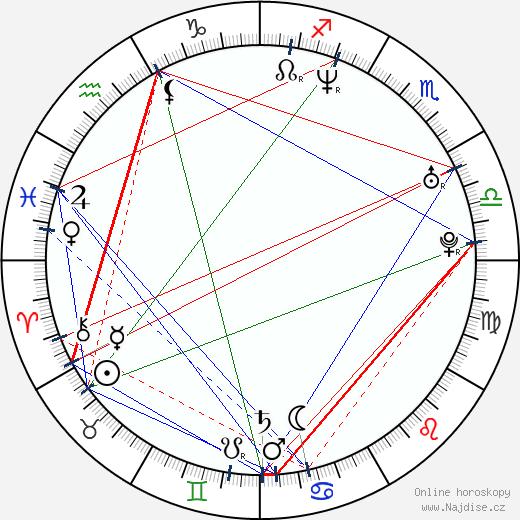 Sebastian Kaatrasalo wikipedie wiki 2018, 2019 horoskop