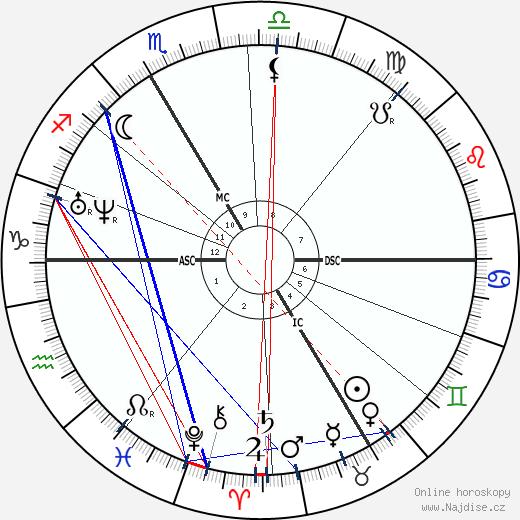 Sebastian Kneipp wikipedie wiki 2018, 2019 horoskop