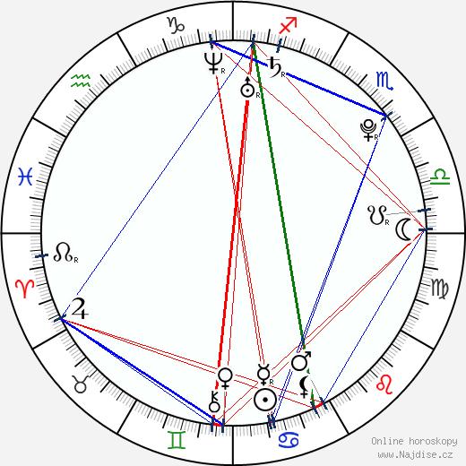 Sebastian Vettel wikipedie wiki 2018, 2019 horoskop