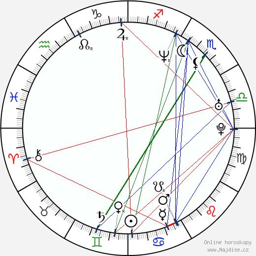 Selma Blair wikipedie wiki 2020, 2021 horoskop