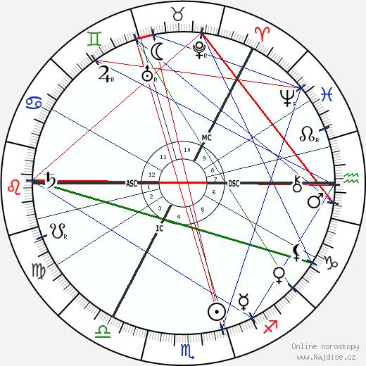 Selma Lagerlöf wikipedie wiki 2018, 2019 horoskop