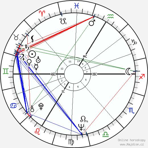 Senta Berger wikipedie wiki 2017, 2018 horoskop