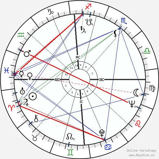 Serge Gainsbourg wikipedie wiki 2018, 2019 horoskop