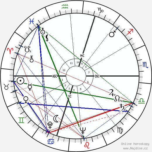 Serge Reggiani wikipedie wiki 2017, 2018 horoskop